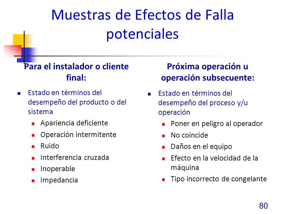 Muestras de Efectos de Falla potenciales