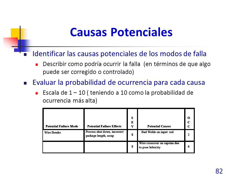Causas Potenciales Identificar las causas potenciales de los modos de falla.