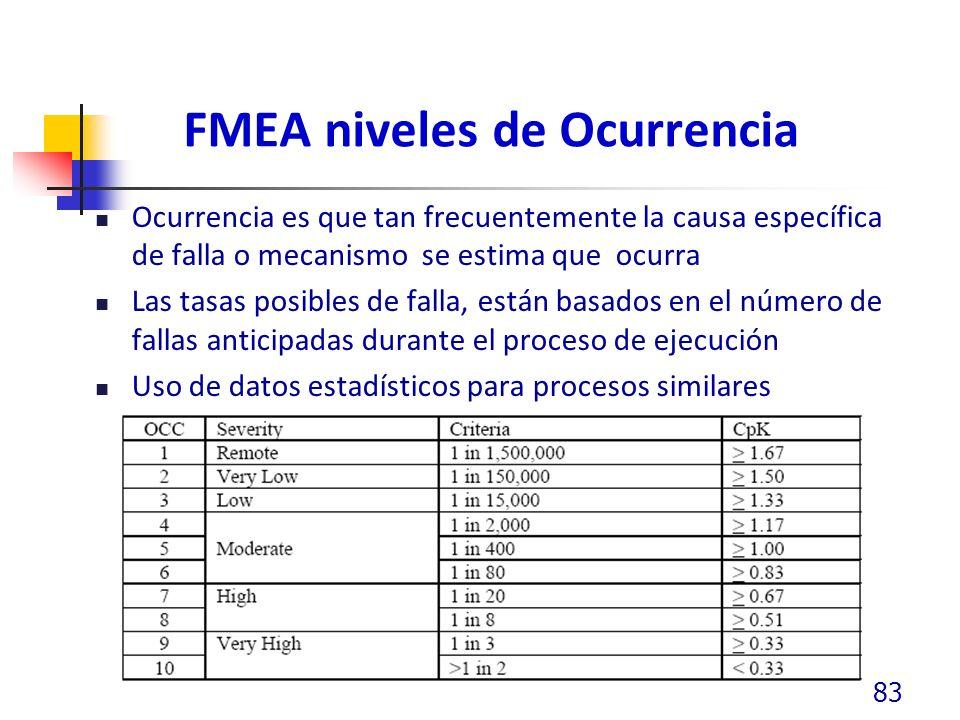 FMEA niveles de Ocurrencia