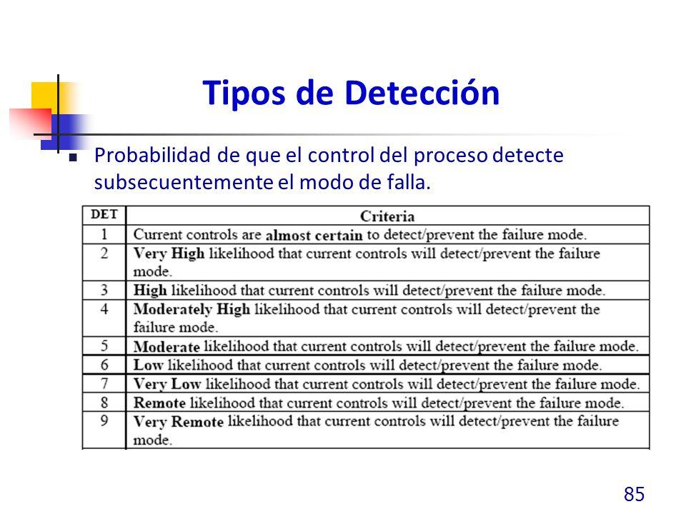 Tipos de Detección Probabilidad de que el control del proceso detecte subsecuentemente el modo de falla.