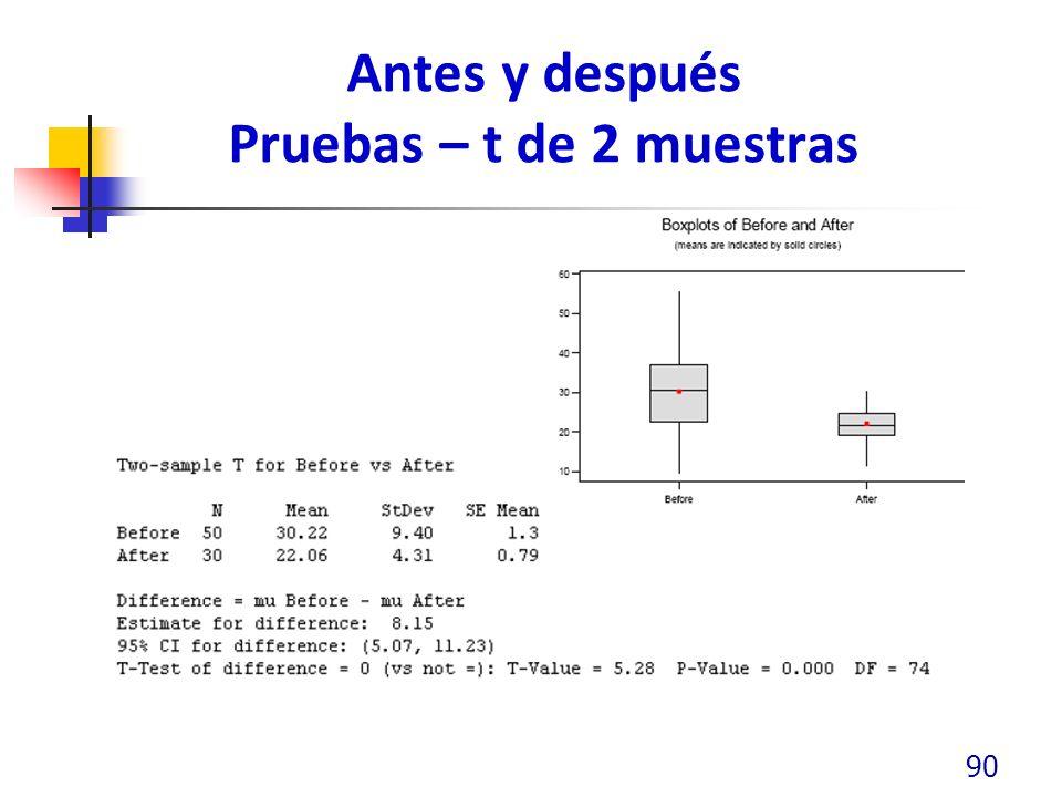 Antes y después Pruebas – t de 2 muestras