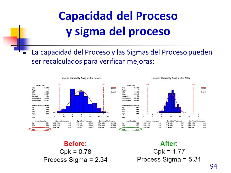 Capacidad del Proceso y sigma del proceso