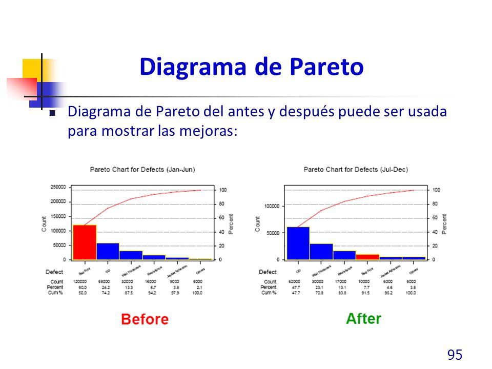 Diagrama de Pareto Diagrama de Pareto del antes y después puede ser usada para mostrar las mejoras: