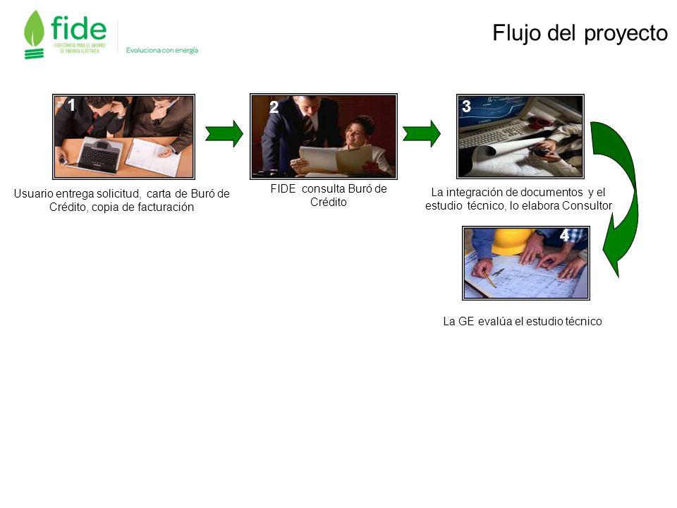 Flujo del proyecto 1. 2. 3. Usuario entrega solicitud, carta de Buró de Crédito, copia de facturación.
