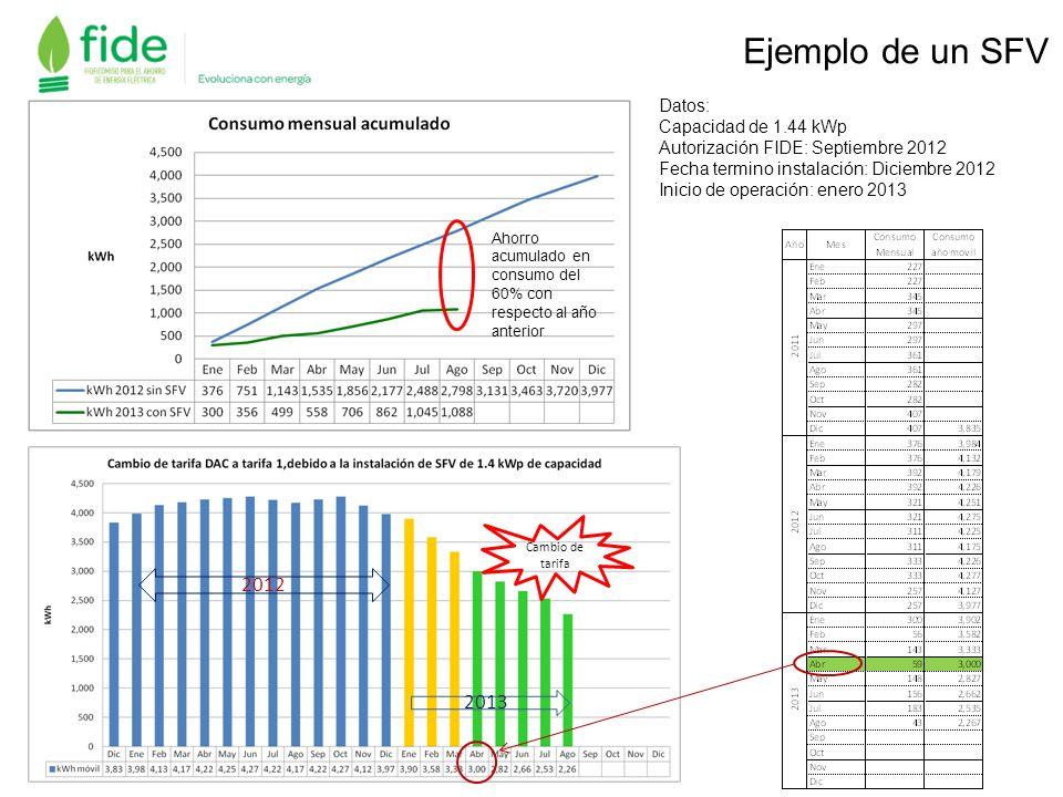 Ejemplo de un SFV 2012 2013 Datos: Capacidad de 1.44 kWp