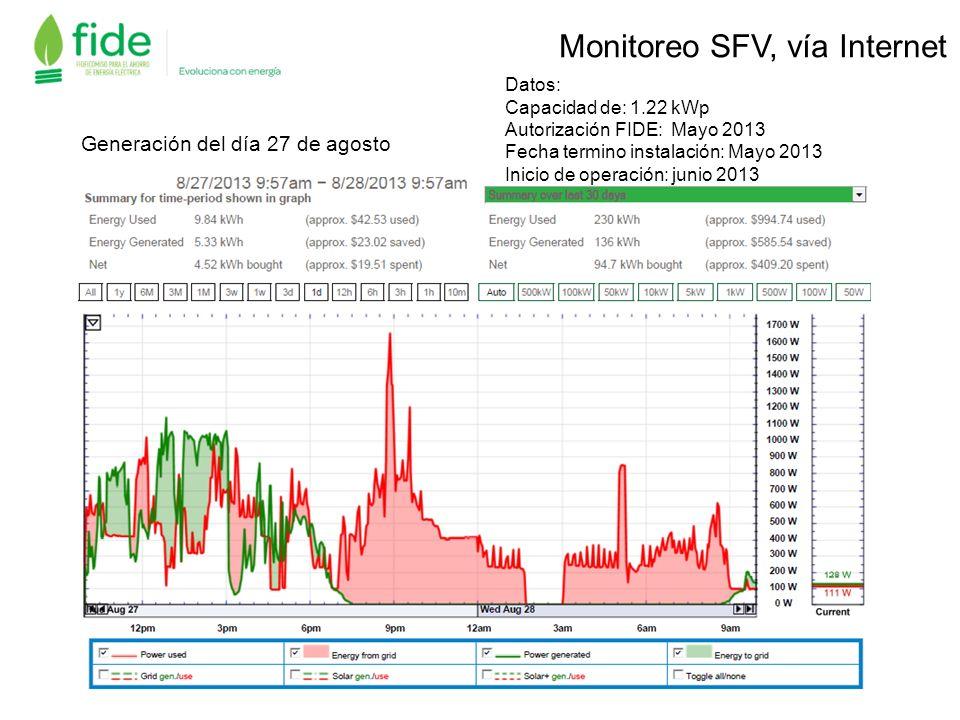 Monitoreo SFV, vía Internet