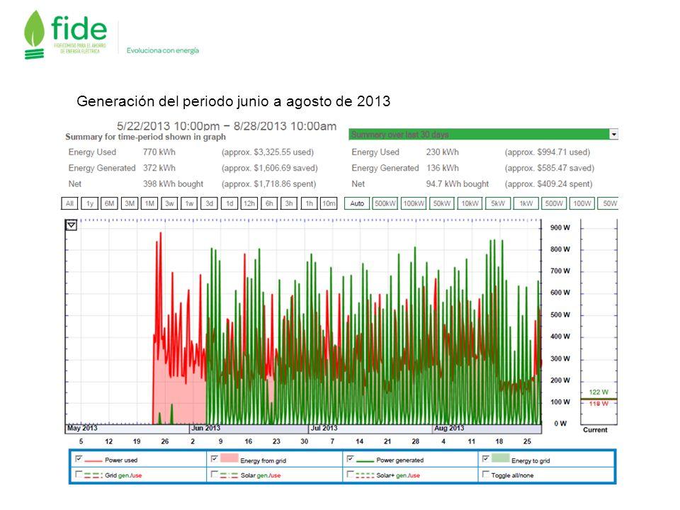 Generación del periodo junio a agosto de 2013