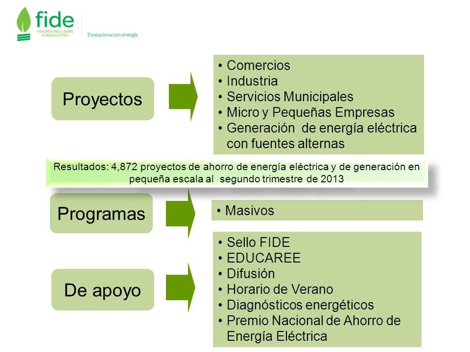 Proyectos Programas De apoyo Comercios Industria Servicios Municipales