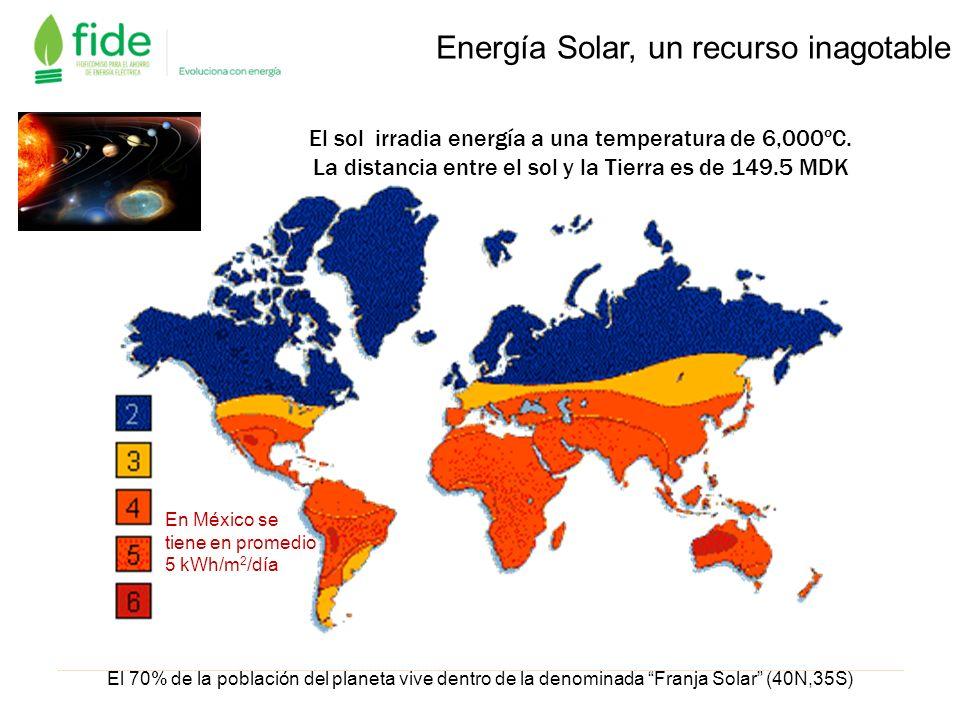 Energía Solar, un recurso inagotable