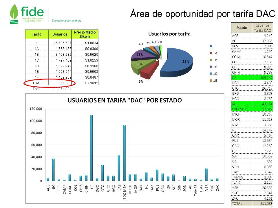 Área de oportunidad por tarifa DAC