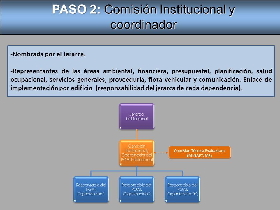 PASO 2: Comisión Institucional y coordinador