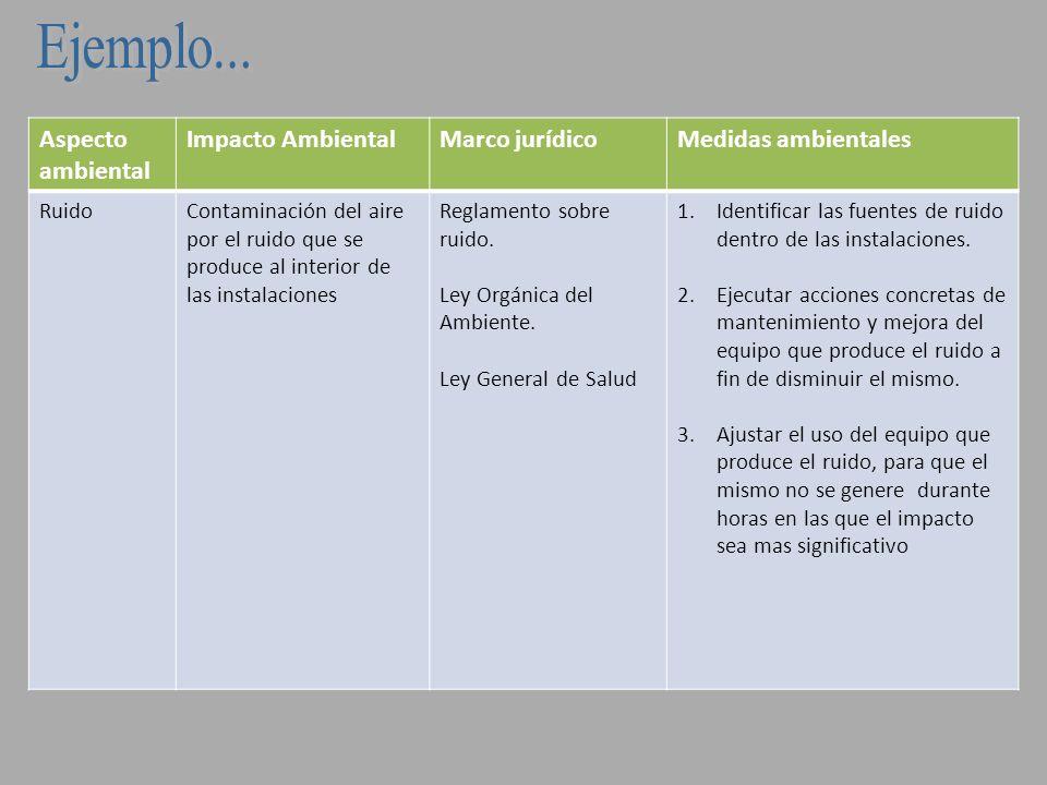 Ejemplo... Aspecto ambiental Impacto Ambiental Marco jurídico