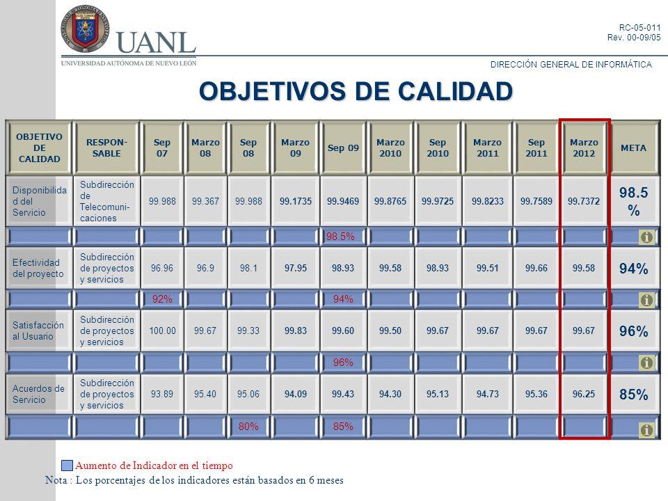 OBJETIVOS DE CALIDAD 98.5% 94% 96% 85%