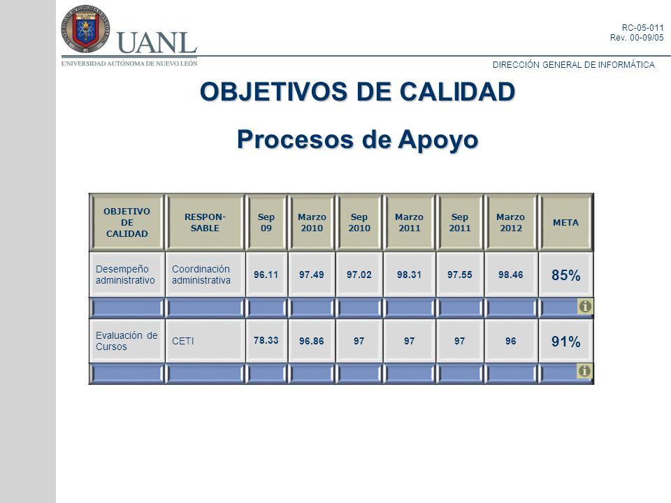 OBJETIVOS DE CALIDAD Procesos de Apoyo