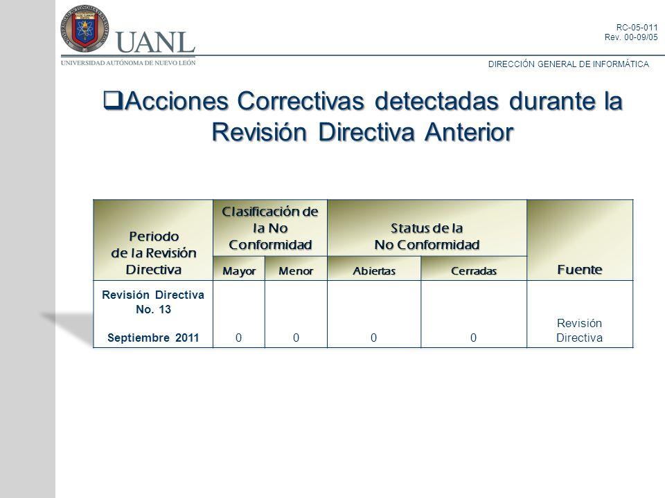 Periodo de la Revisión Directiva Clasificación de la No Conformidad