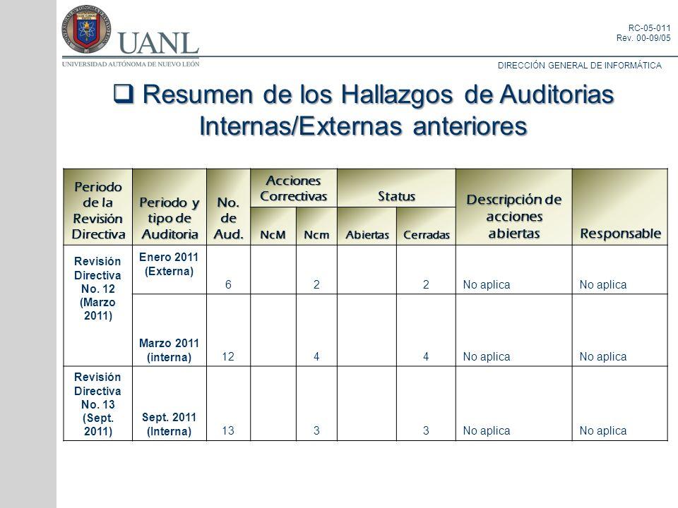 Resumen de los Hallazgos de Auditorias Internas/Externas anteriores