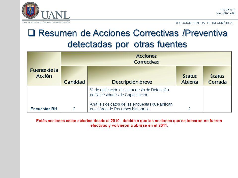 Resumen de Acciones Correctivas /Preventiva detectadas por otras fuentes