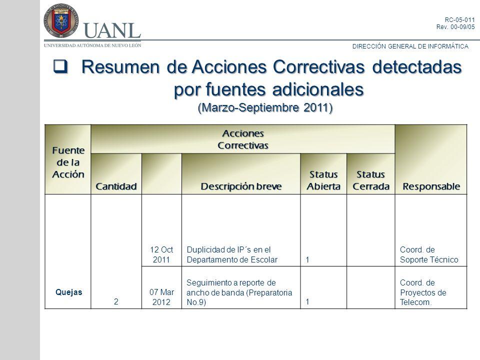 Resumen de Acciones Correctivas detectadas por fuentes adicionales
