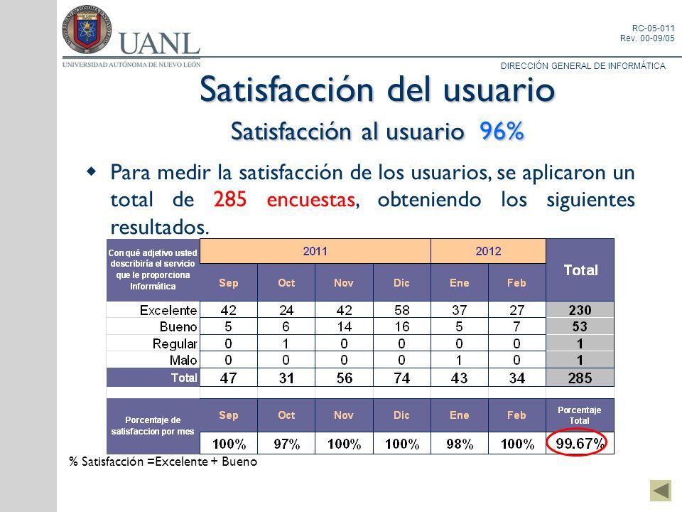 Satisfacción del usuario Satisfacción al usuario 96%