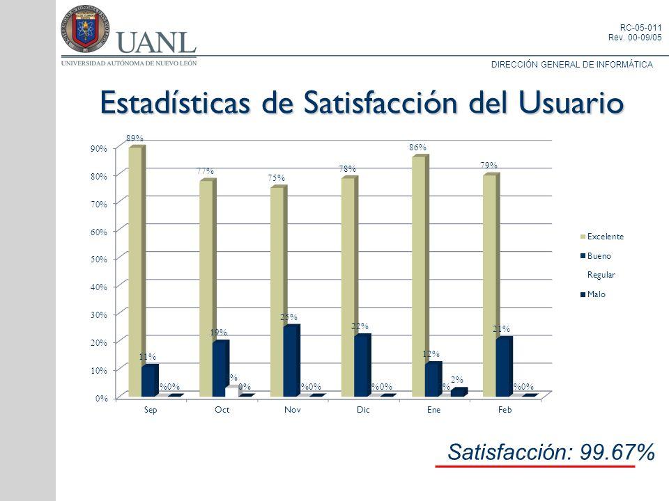 Estadísticas de Satisfacción del Usuario