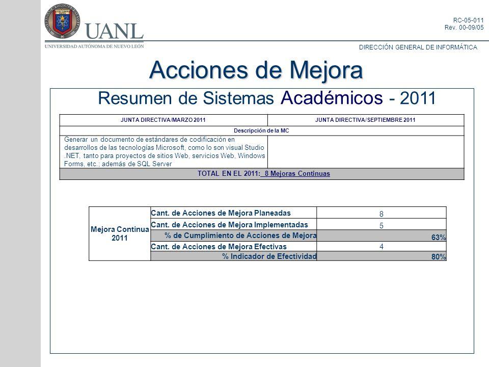 Acciones de Mejora Resumen de Sistemas Académicos - 2011