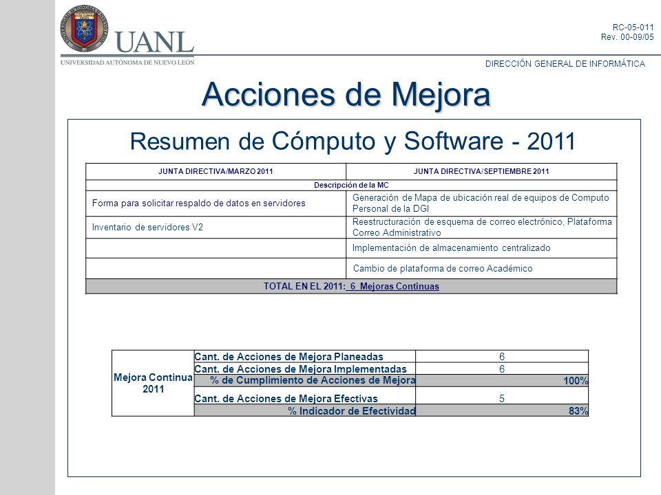 Acciones de Mejora Resumen de Cómputo y Software - 2011