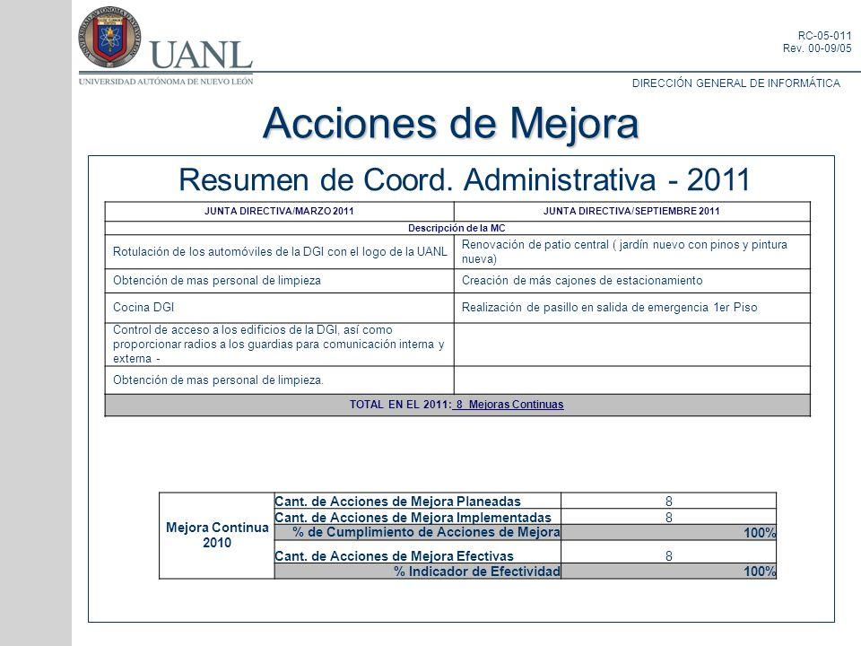 Acciones de Mejora Resumen de Coord. Administrativa - 2011