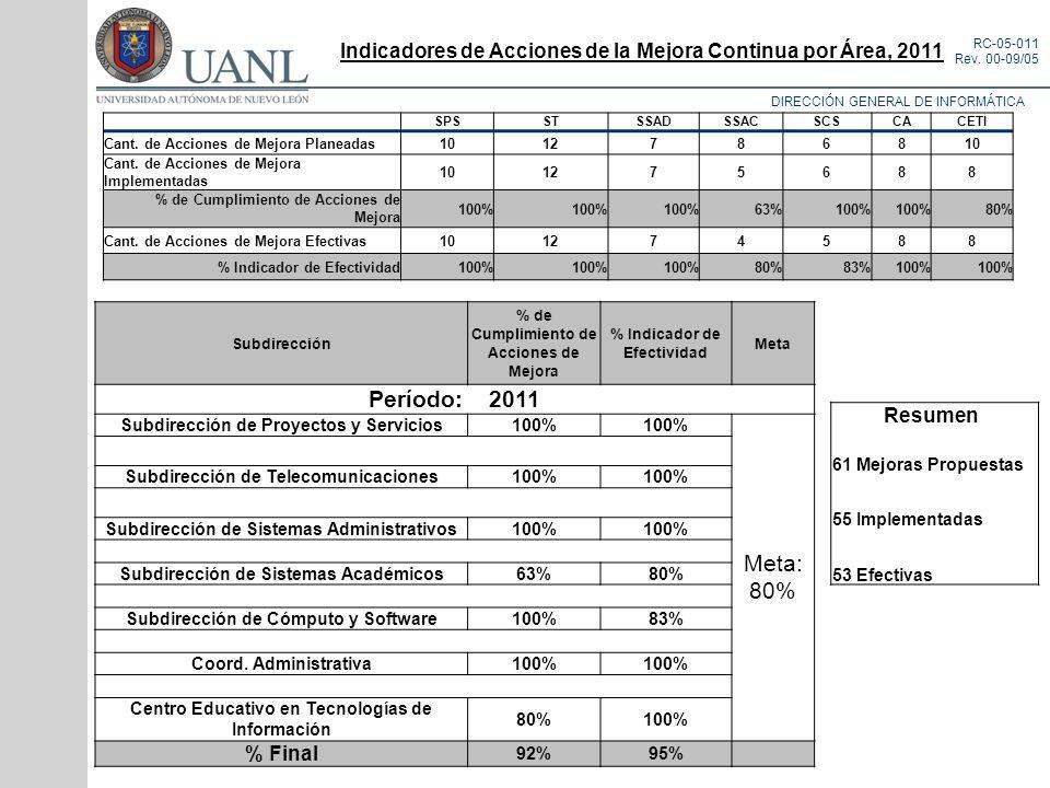 Indicadores de Acciones de la Mejora Continua por Área, 2011
