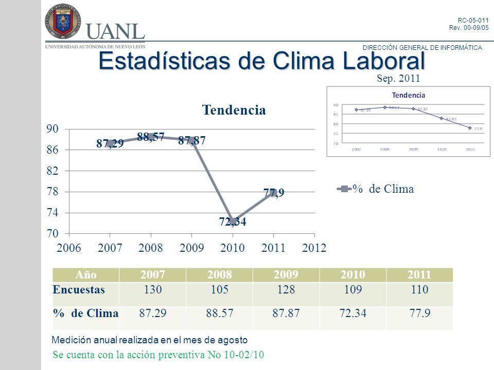 Estadísticas de Clima Laboral