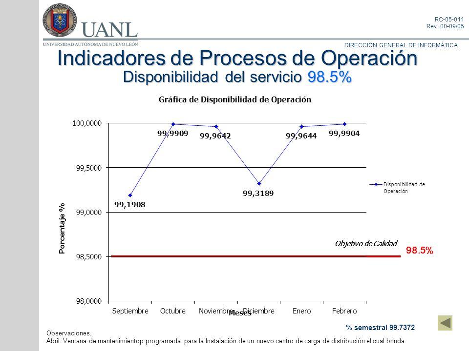 Indicadores de Procesos de Operación Disponibilidad del servicio 98.5%