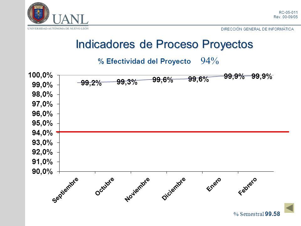 % Efectividad del Proyecto