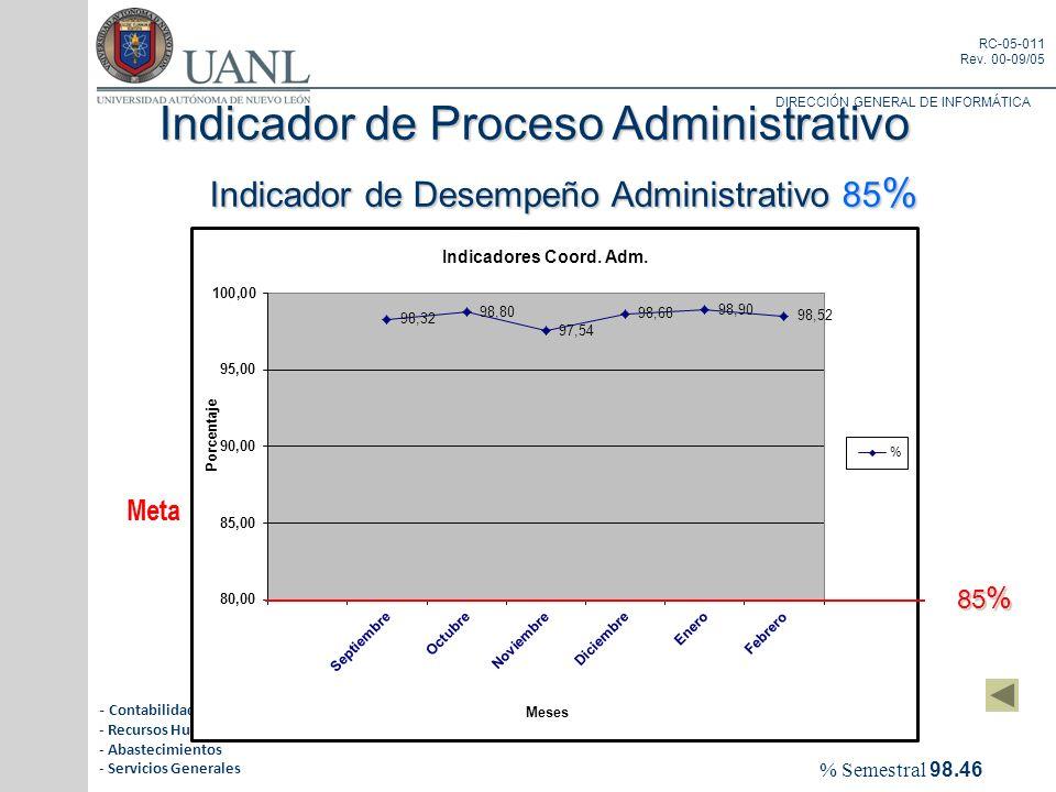 Indicador de Proceso Administrativo