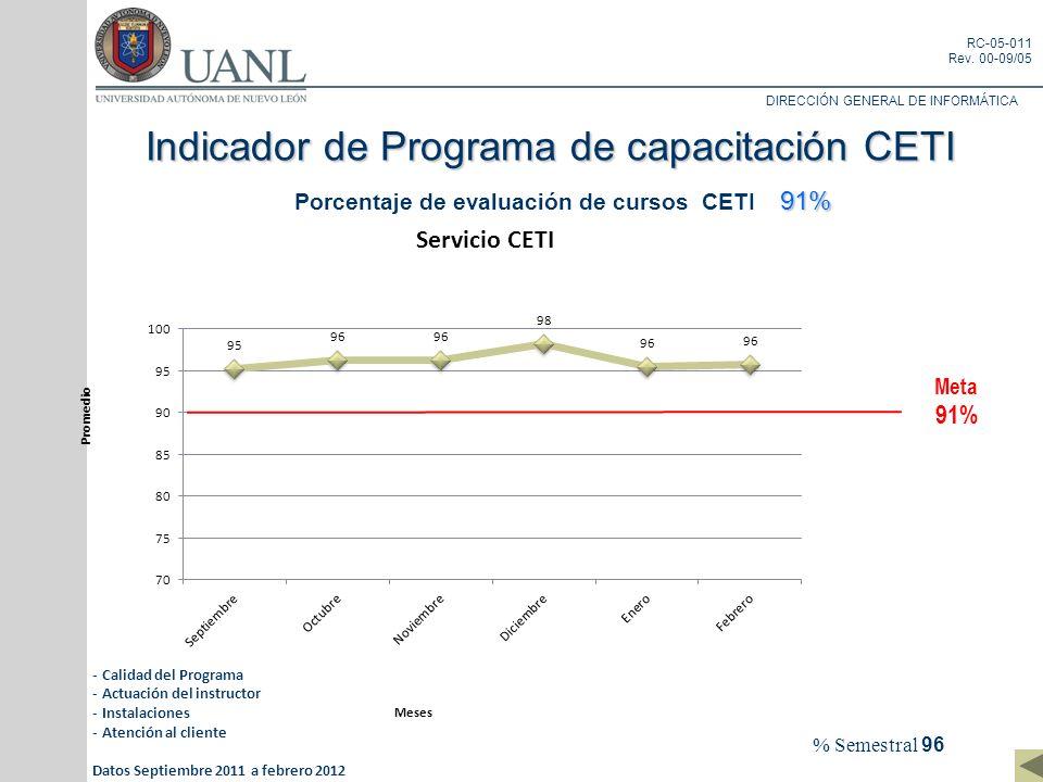 Indicador de Programa de capacitación CETI