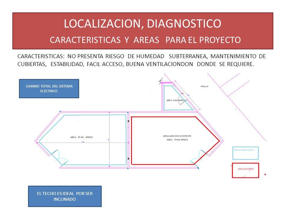 LOCALIZACION, DIAGNOSTICO CARACTERISTICAS Y AREAS PARA EL PROYECTO