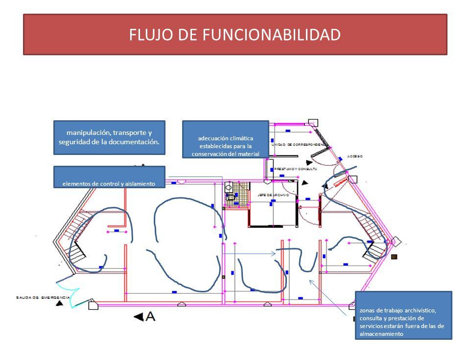 FLUJO DE FUNCIONABILIDAD
