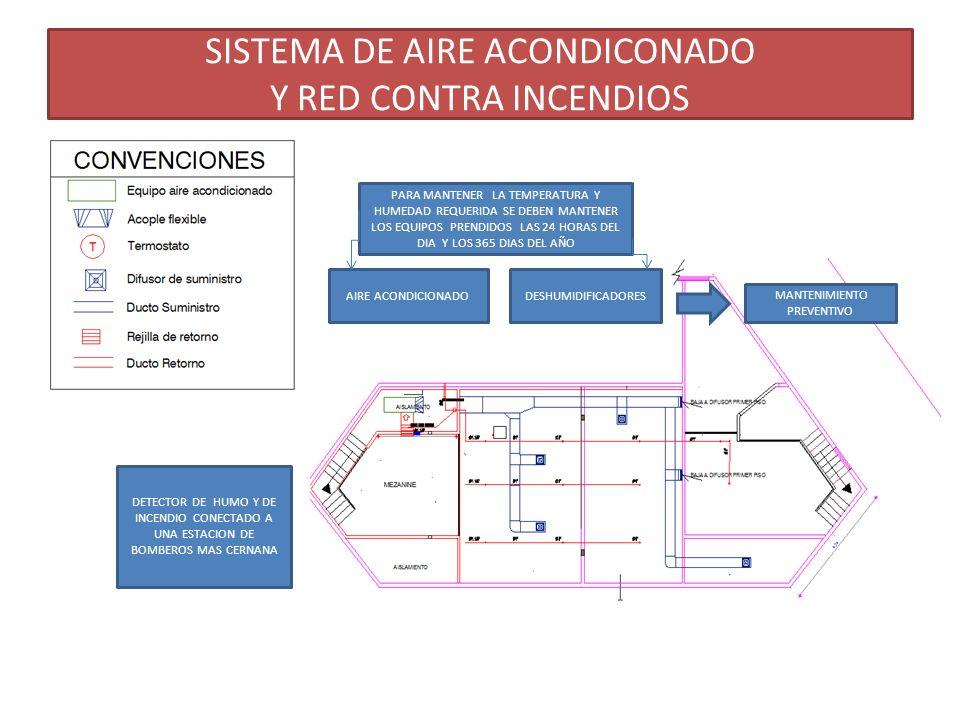 SISTEMA DE AIRE ACONDICONADO Y RED CONTRA INCENDIOS