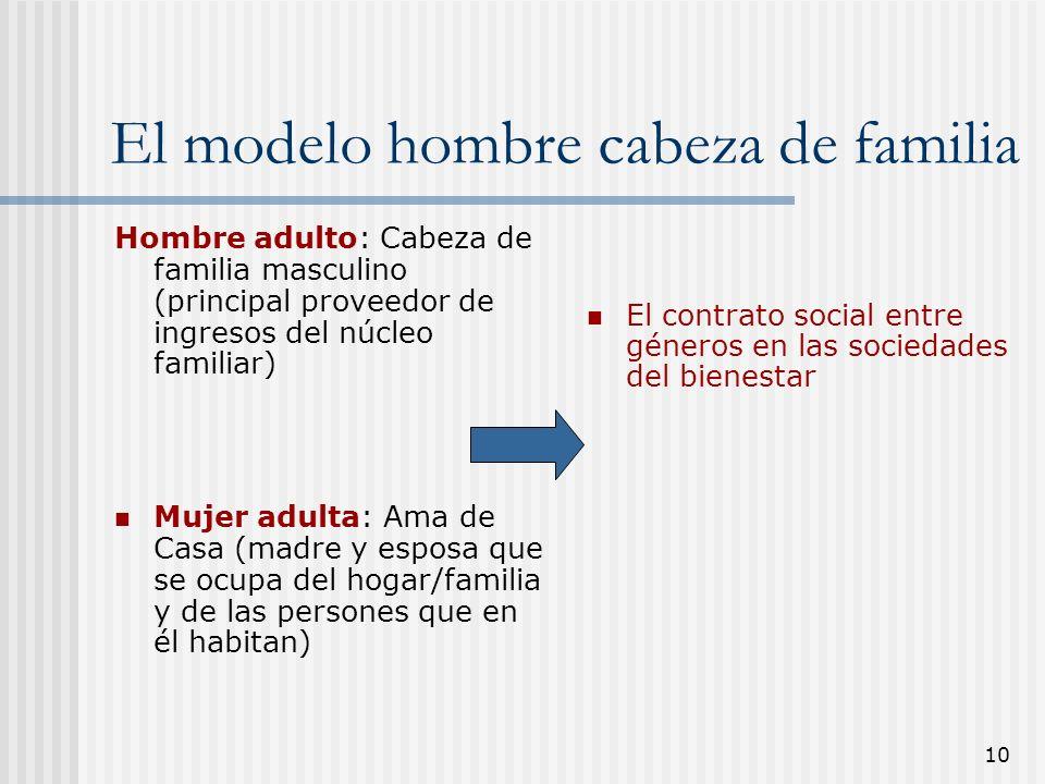 El modelo hombre cabeza de familia