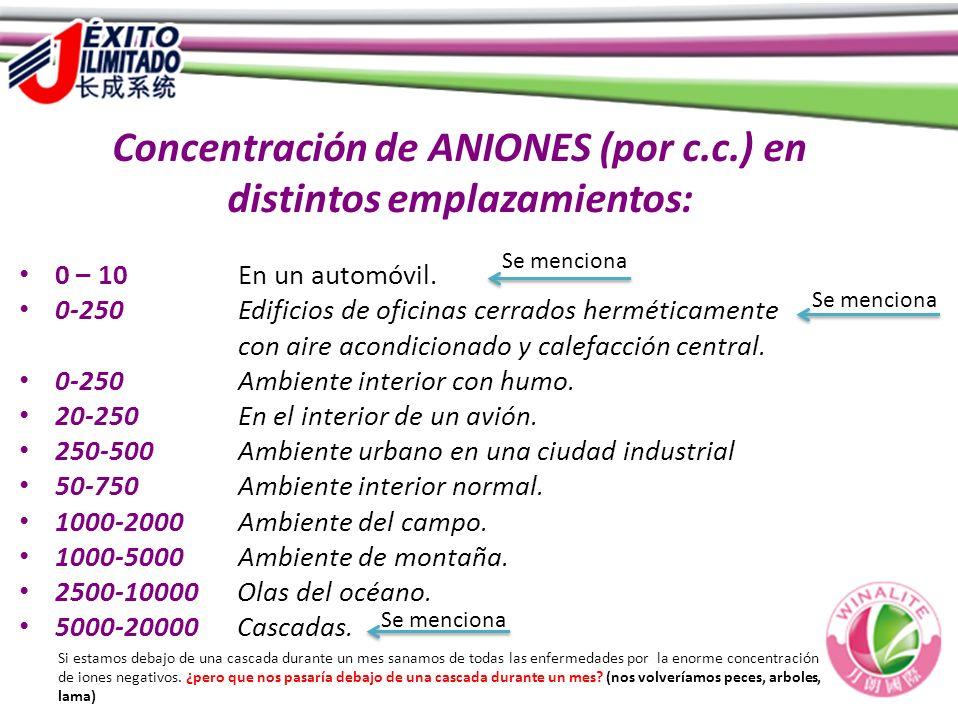 Concentración de ANIONES (por c.c.) en distintos emplazamientos:
