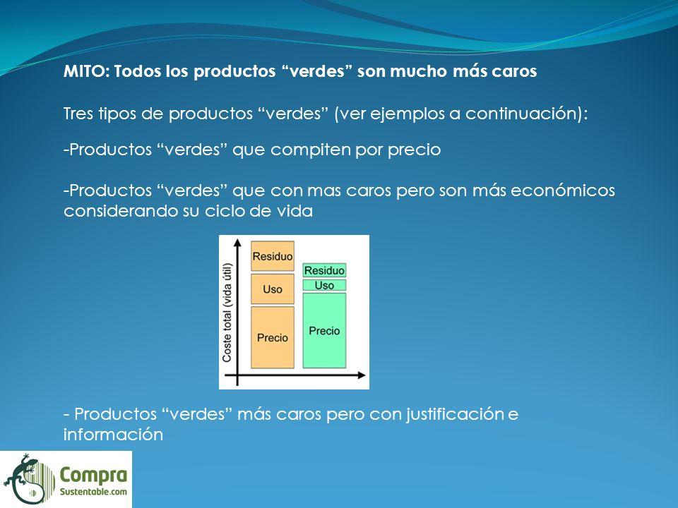 MITO: Todos los productos verdes son mucho más caros
