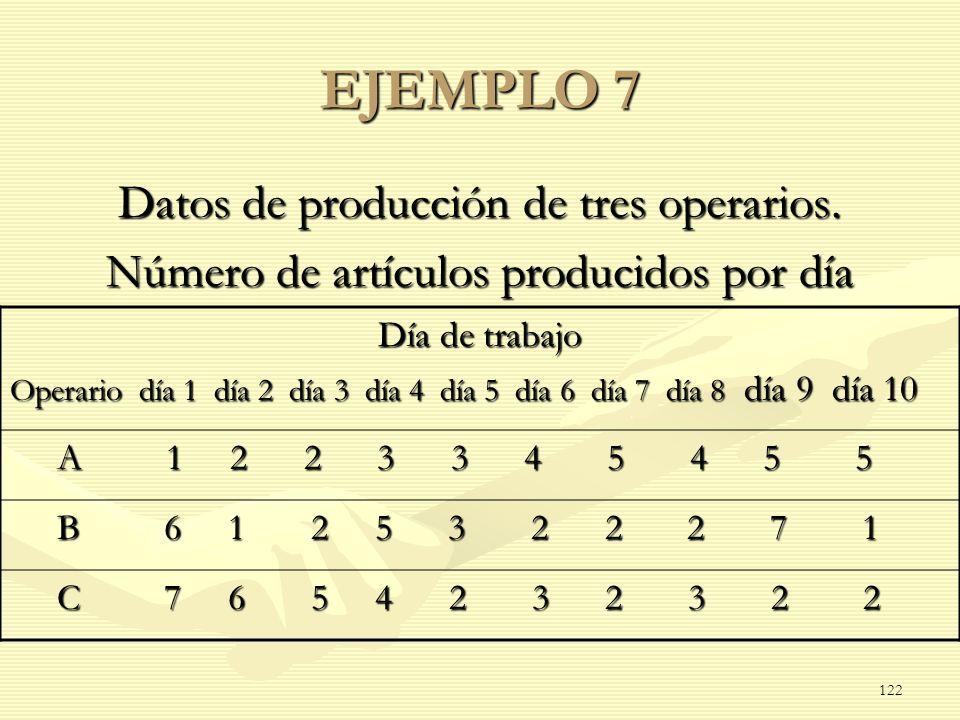 EJEMPLO 7 Datos de producción de tres operarios.