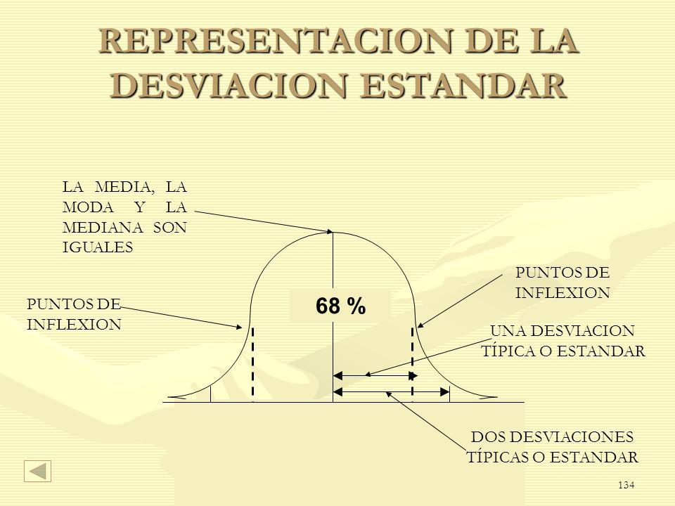 REPRESENTACION DE LA DESVIACION ESTANDAR