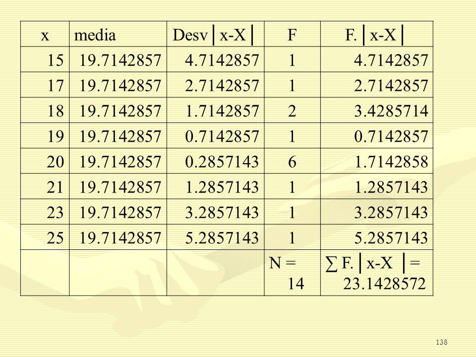 x media. Desv│x-X│ F. F.│x-X│ 15. 19.7142857. 4.7142857. 1. 17. 2.7142857. 18. 1.7142857.