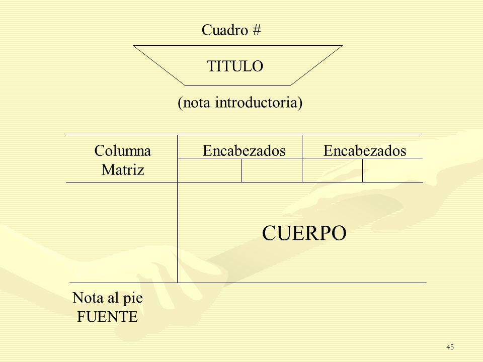 CUERPO Cuadro # TITULO (nota introductoria) Columna Matriz Encabezados