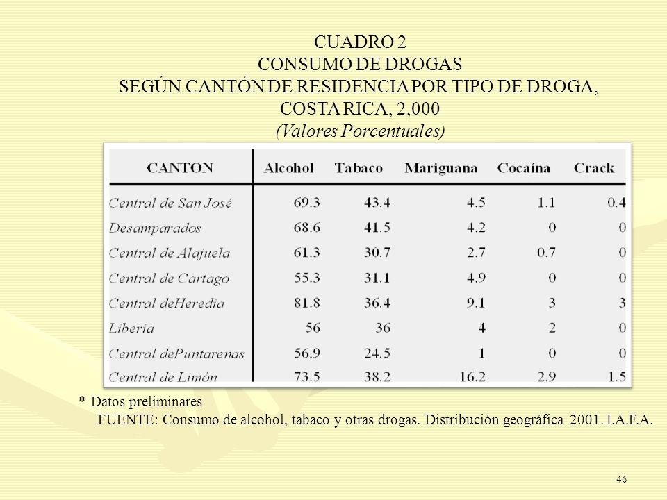 SEGÚN CANTÓN DE RESIDENCIA POR TIPO DE DROGA, COSTA RICA, 2,000