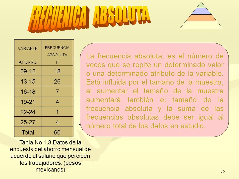 FRECUENICA ABSOLUTA VARIABLE. FRECUENCIA. ABSOLUTA. AHORRO. F. 09-12. 18. 13-15. 26. 16-18.