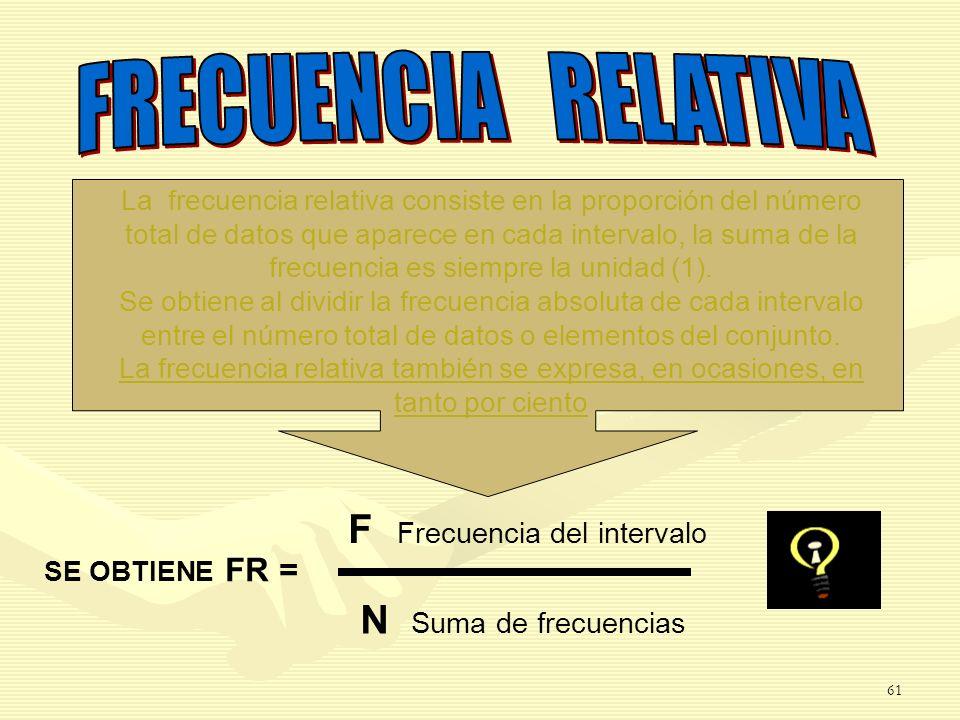 FRECUENCIA RELATIVA F Frecuencia del intervalo N Suma de frecuencias
