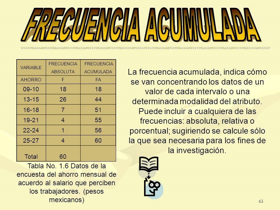 FRECUENCIA ACUMULADA VARIABLE. FRECUENCIA. ABSOLUTA. ACUMULADA. AHORRO. F. FA. 09-10. 18. 13-15.