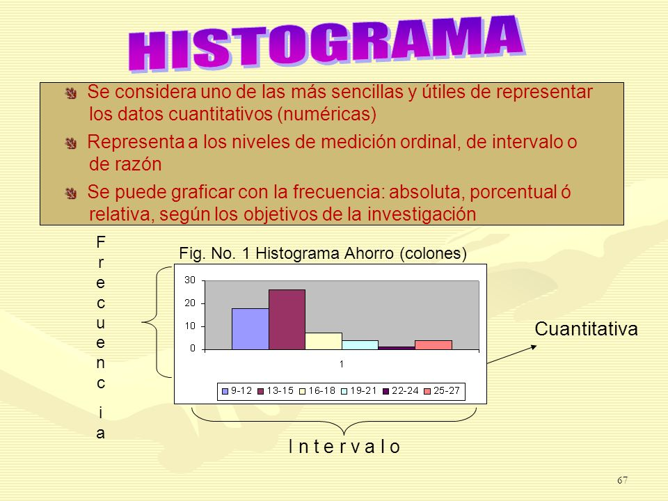 Fig. No. 1 Histograma Ahorro (colones)