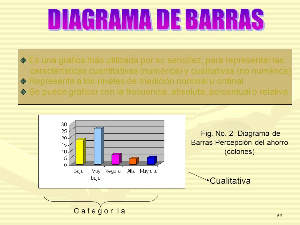 Fig. No. 2 Diagrama de Barras Percepción del ahorro (colones)