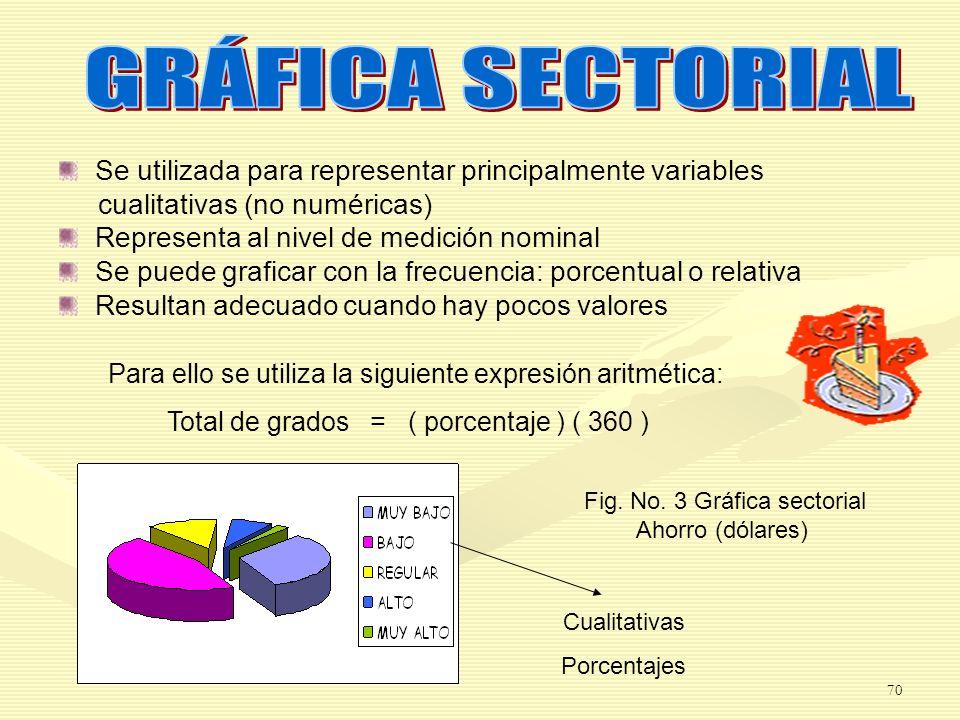 Fig. No. 3 Gráfica sectorial Ahorro (dólares)